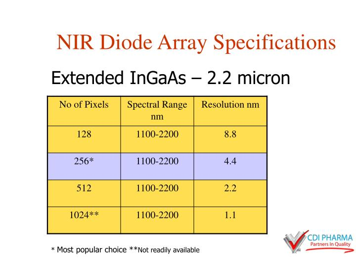 NIR Diode Array Specifications