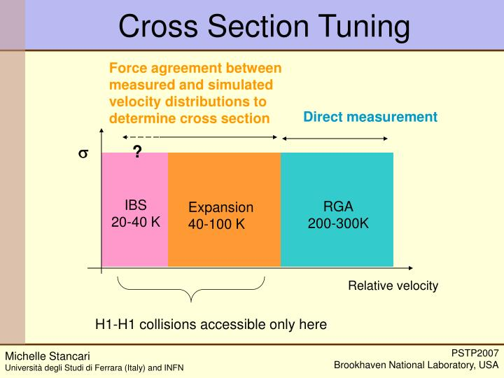 Cross Section Tuning