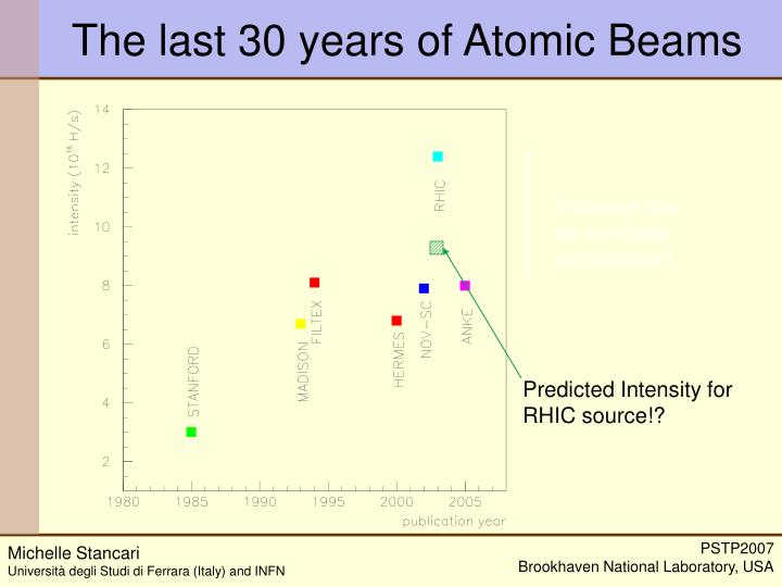The last 30 years of Atomic Beams