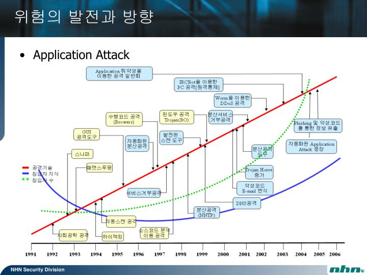 Application Attack