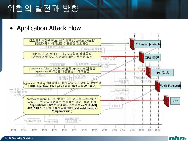 Application Attack Flow