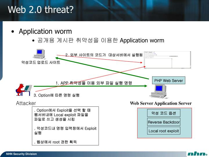 Application worm