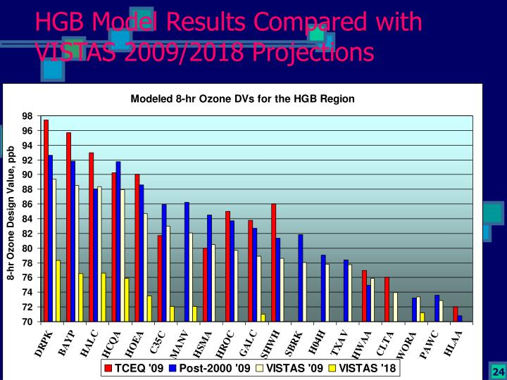 HGB Model Results Compared with VISTAS 2009/2018 Projections