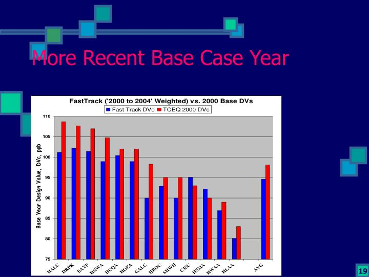 More Recent Base Case Year