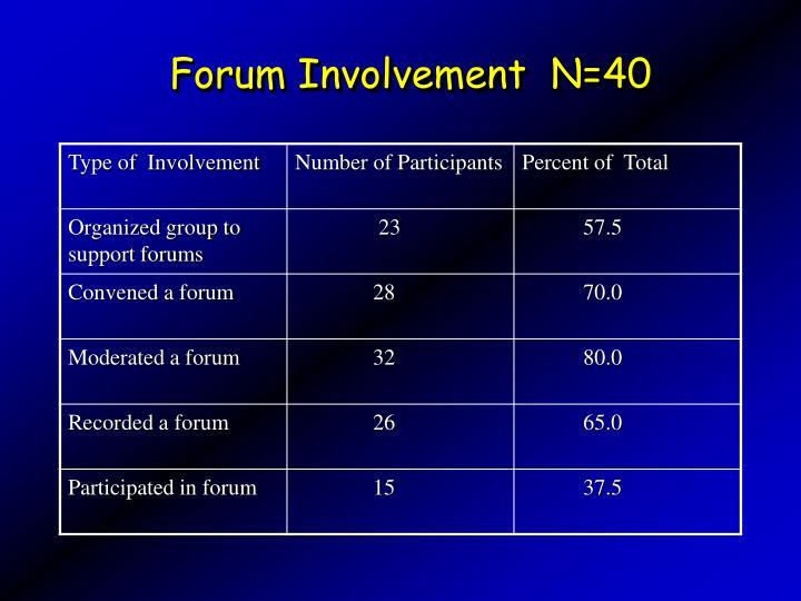 Forum Involvement  N=40