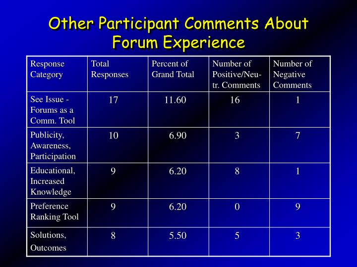 Other Participant Comments About Forum Experience