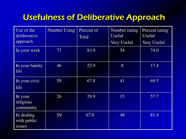 Usefulness of Deliberative Approach