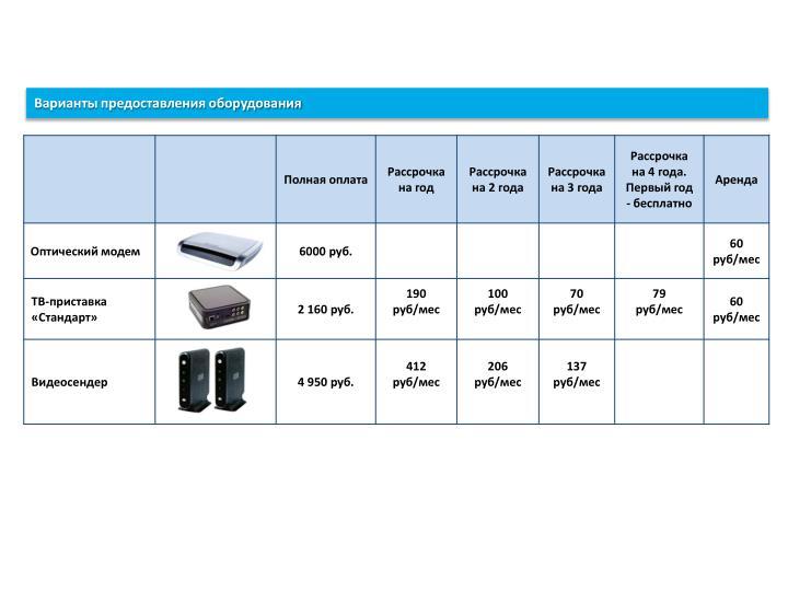 Варианты предоставления оборудования