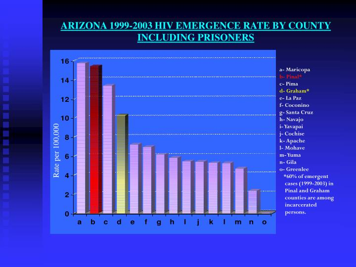 Arizona 1999 2003 hiv emergence rate by county including prisoners