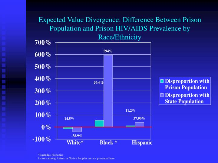 Expected Value Divergence: Difference Between Prison Population and Prison HIV/AIDS Prevalence by Race/Ethnicity