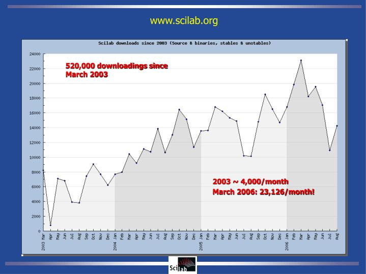 520,000 downloadings since March 2003