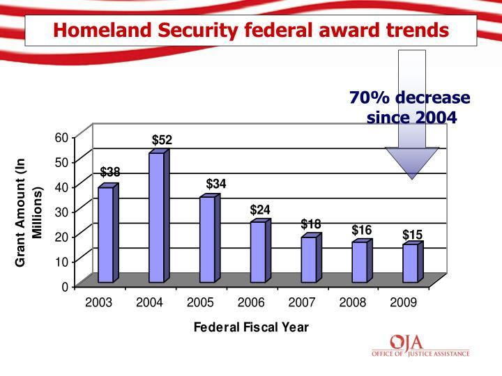 Homeland Security federal award trends