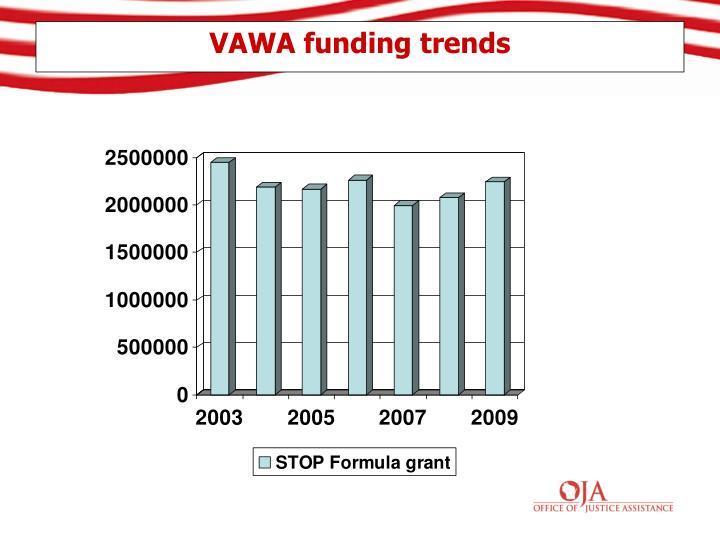 VAWA funding trends