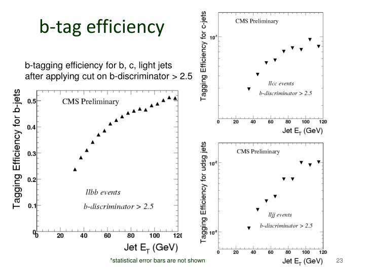 b-tag efficiency