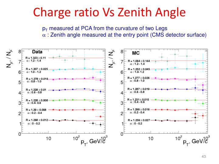 Charge ratio Vs Zenith Angle