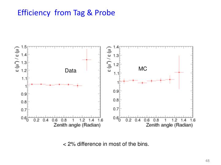 Efficiency  from Tag & Probe