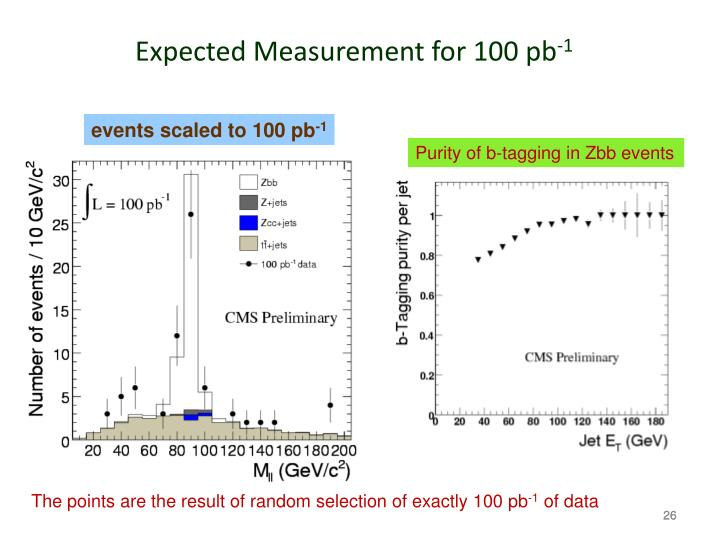 Expected Measurement for 100 pb
