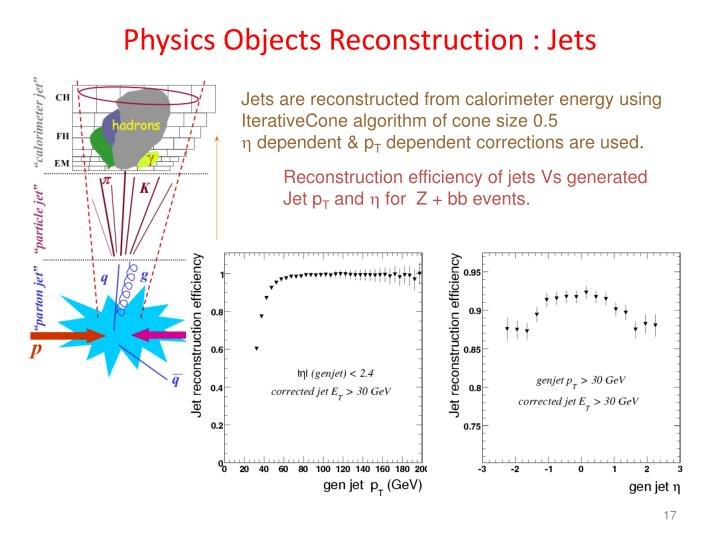 Physics Objects Reconstruction : Jets
