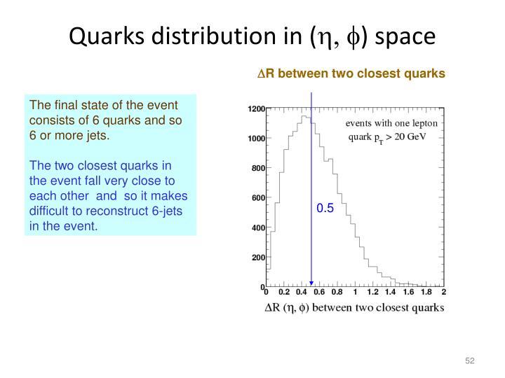 Quarks distribution in (