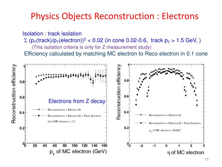 Physics Objects Reconstruction : Electrons