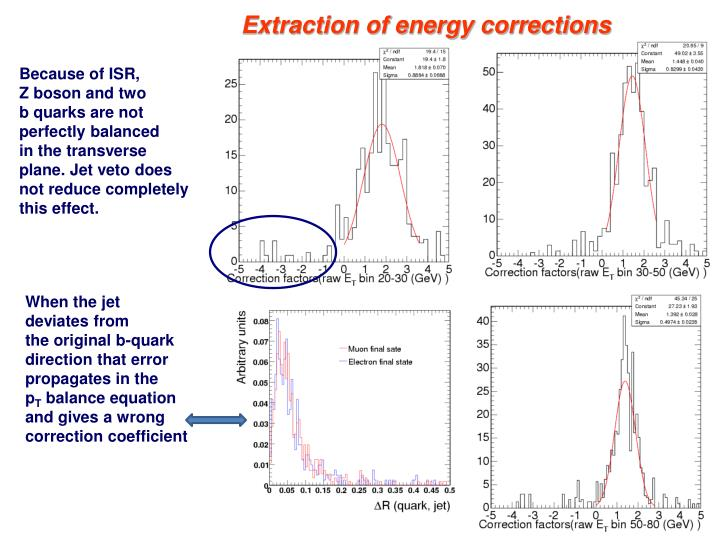Extraction of energy corrections