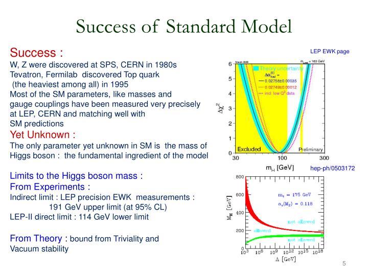 Success of Standard Model