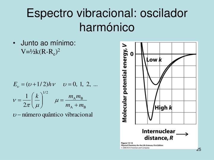 Espectro vibracional: oscilador harmónico