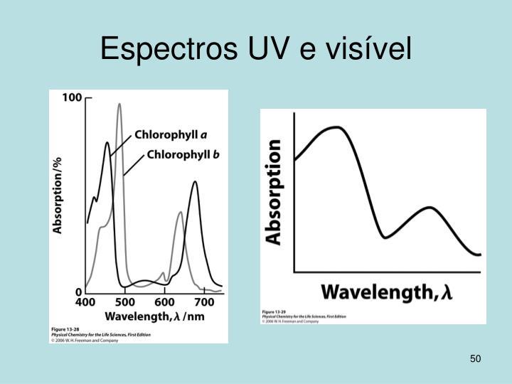 Espectros UV e visível