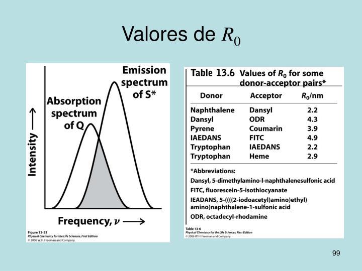 Valores de