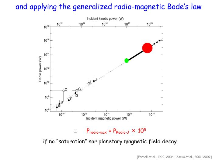 and applying the generalized radio-magnetic Bode's law
