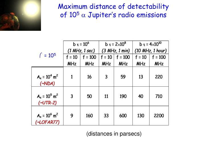 Maximum distance of detectability