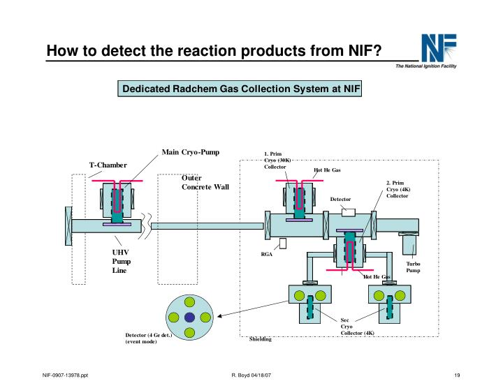 How to detect the reaction products from NIF?