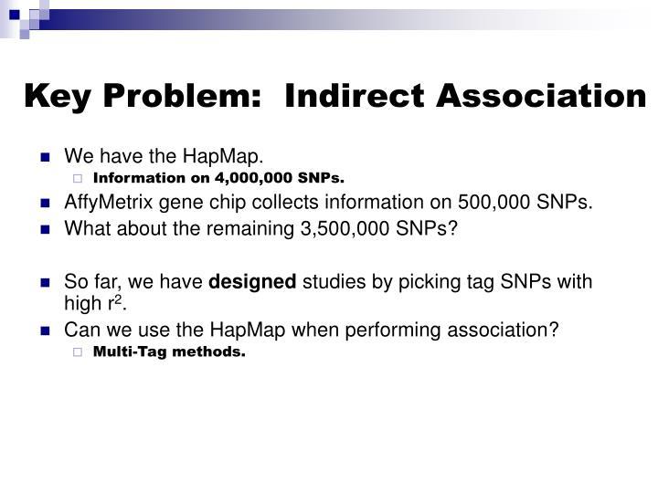 Key Problem:  Indirect Association
