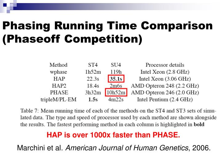 HAP is over 1000x faster than PHASE.