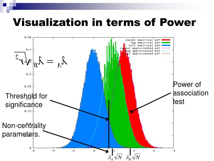 Visualization in terms of Power