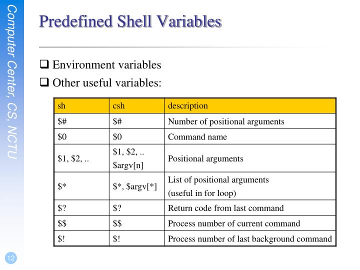 Predefined Shell Variables