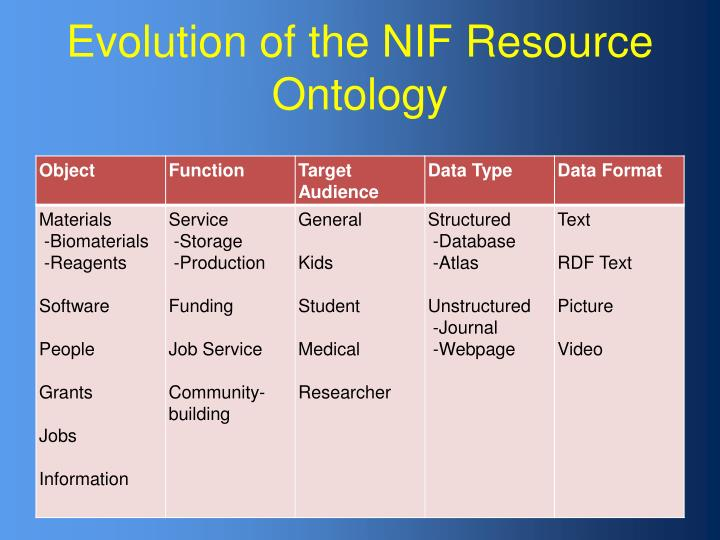 Evolution of the NIF Resource Ontology