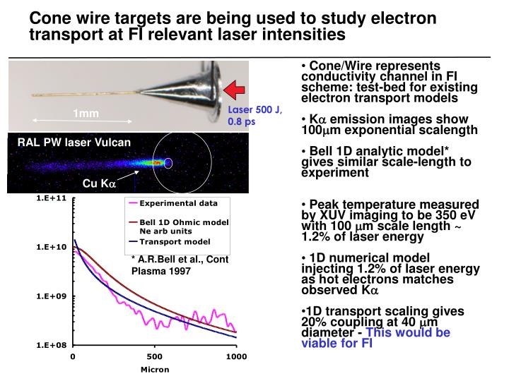Cone wire targets are being used to study electron transport at FI relevant laser intensities