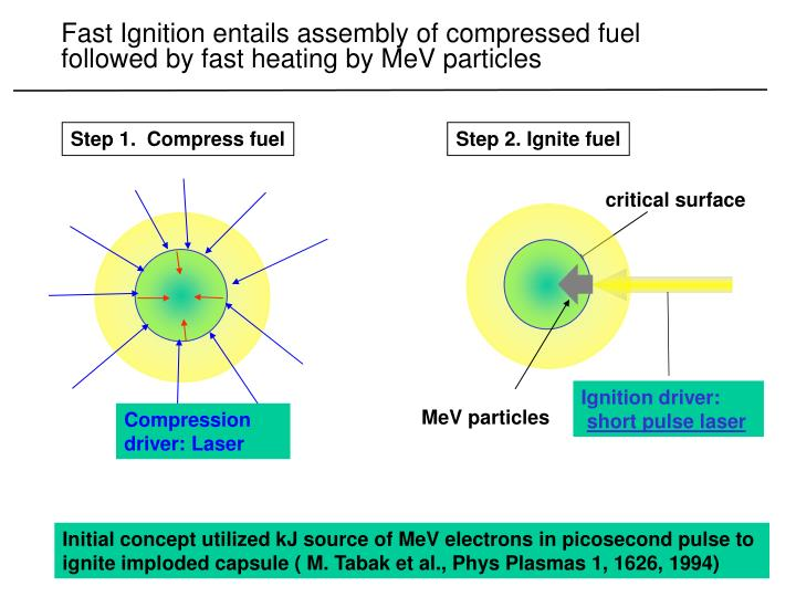 Fast ignition entails assembly of compressed fuel followed by fast heating by mev particles