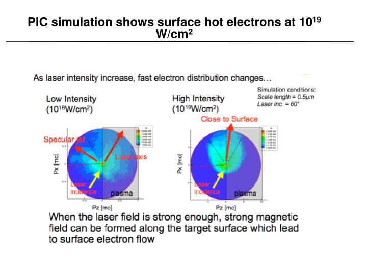 PIC simulation shows surface hot electrons at 10