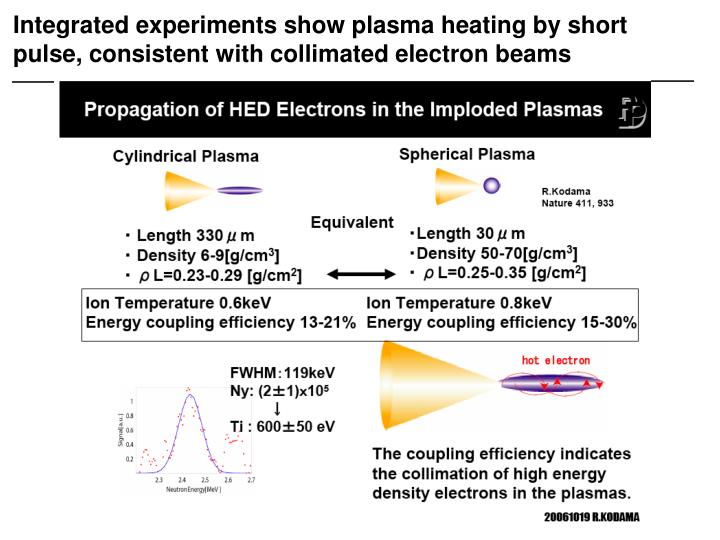 Integrated experiments show plasma heating by short pulse, consistent with collimated electron beams