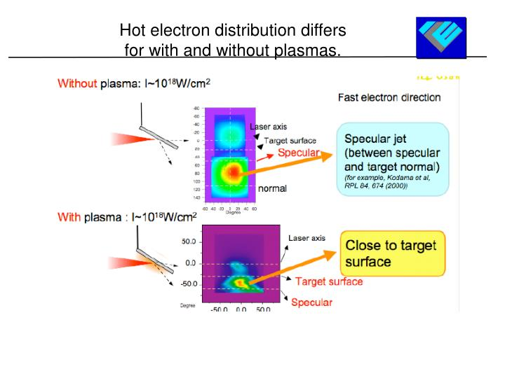 Hot electron distribution differs