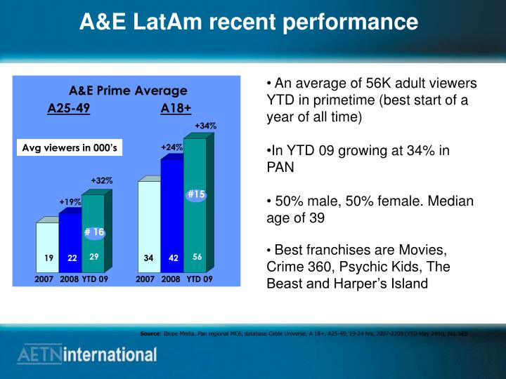 A&E LatAm recent performance