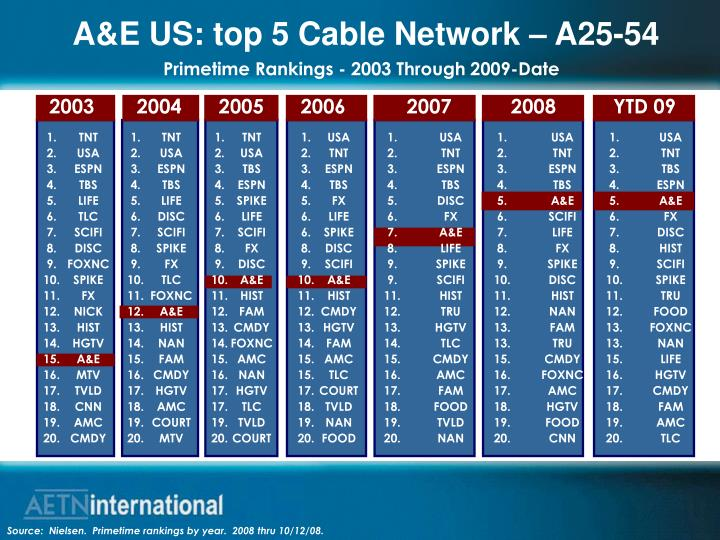 A&E US: top 5 Cable Network – A25-54