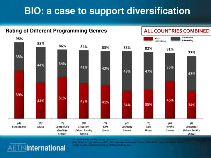 BIO: a case to support diversification