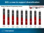 bio a case to support diversification