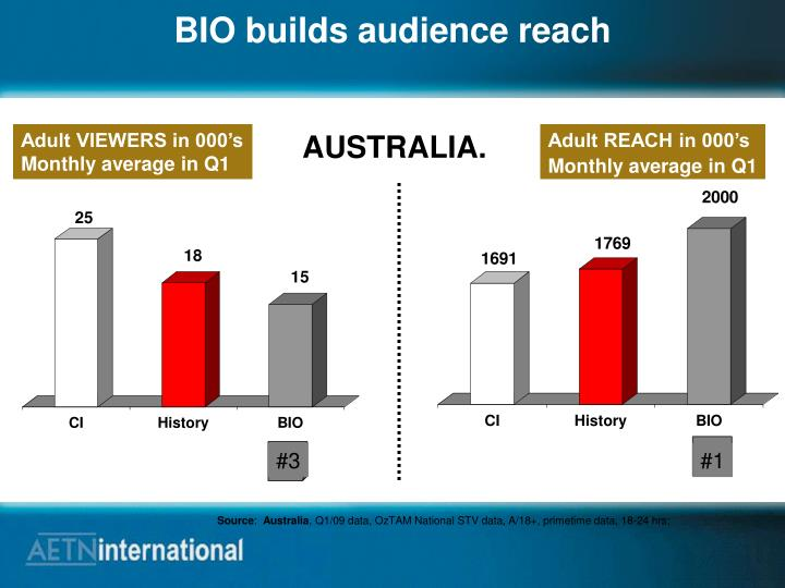 BIO builds audience reach
