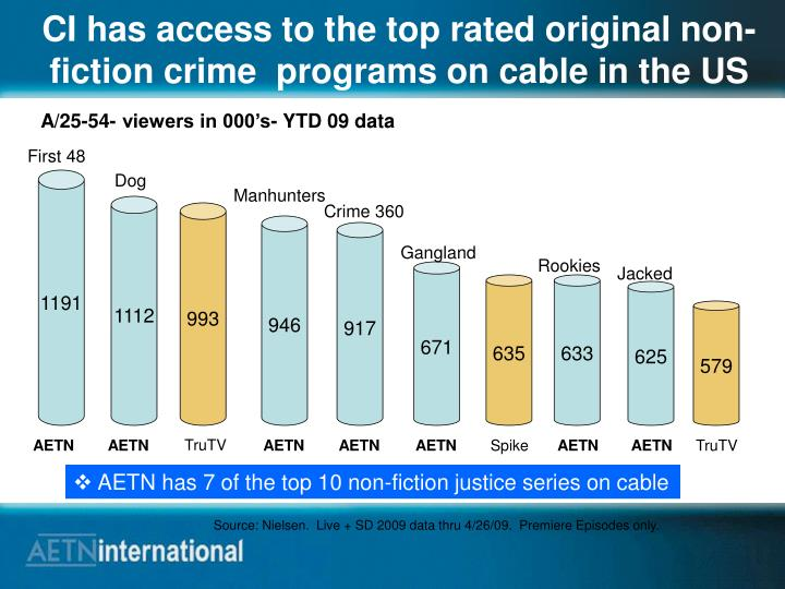 CI has access to the top rated original non-fiction crime  programs on cable in the US