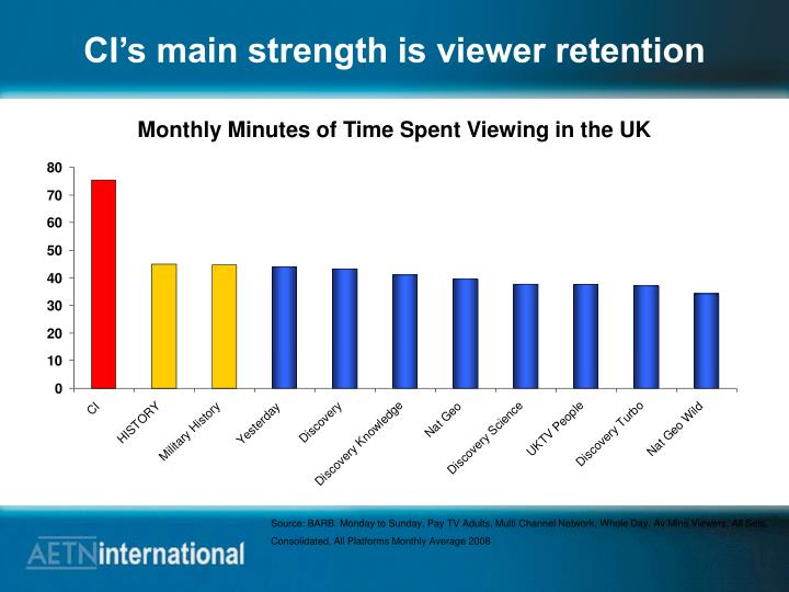CI's main strength is viewer retention