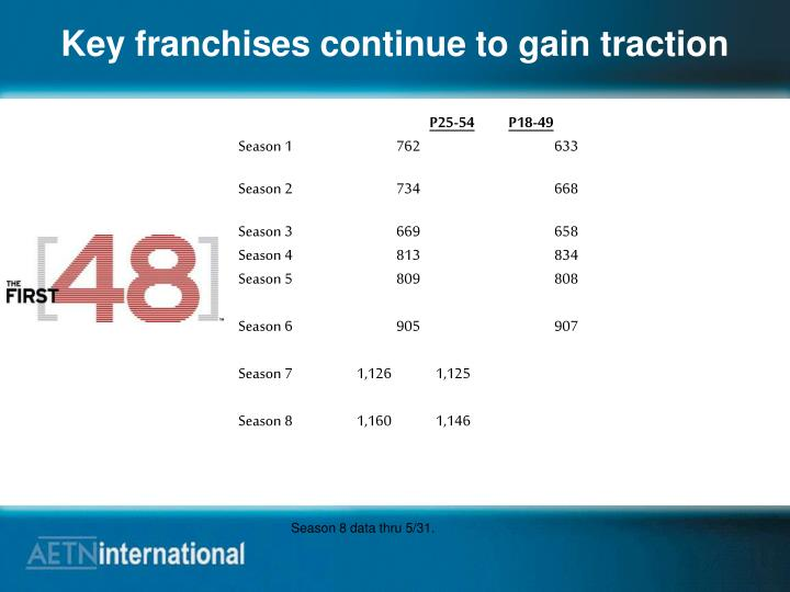 Key franchises continue to gain traction